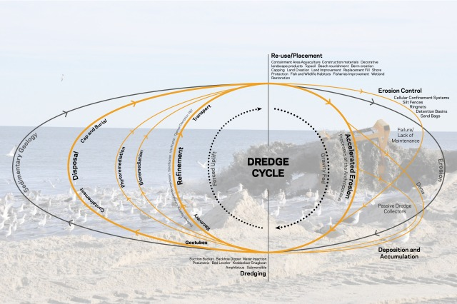 Dredge Cycle